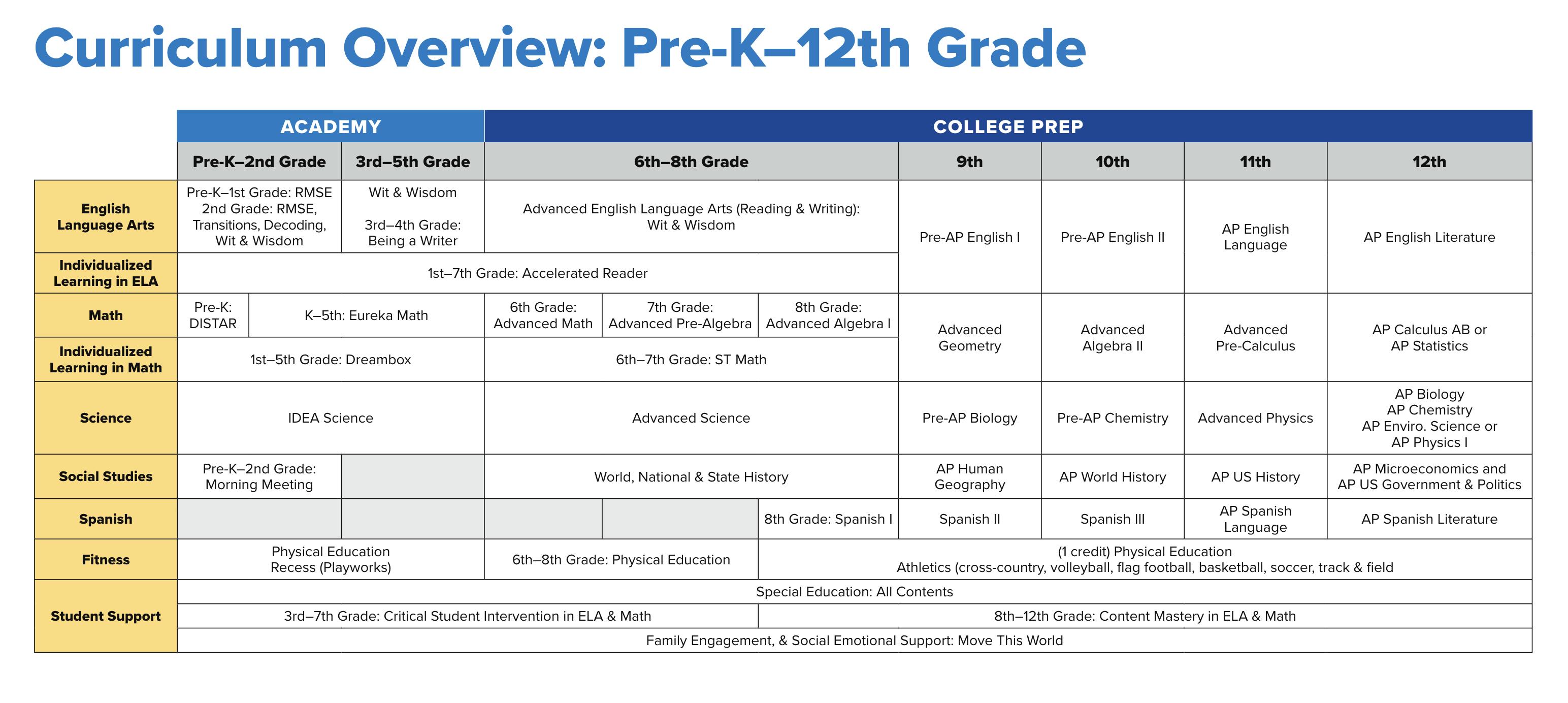 IDEA Public Schools Curriculum 2020